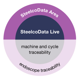 SteelcoData Ares